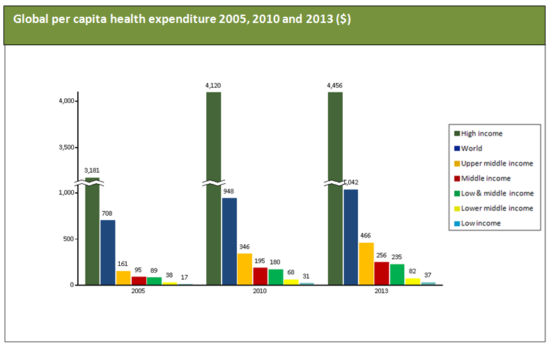 Global per capita health expenditure_ commodity inside_packaging