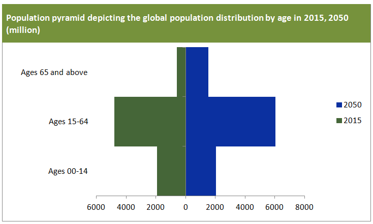 Population pyramid depicting the global population distribution by age_commodity inside_packaging