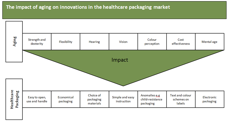 aging and healthcare packaging_commodity inside