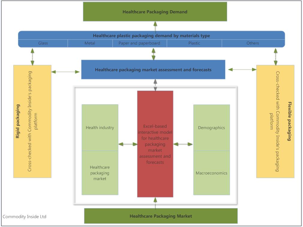 Commodity Inside_methodology for healthcare packaging demand