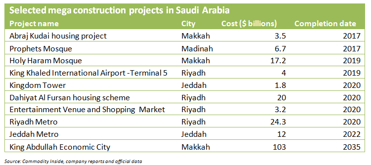 Implications of Oil Prices on the Construction Infrastructure in Saudi Arabia