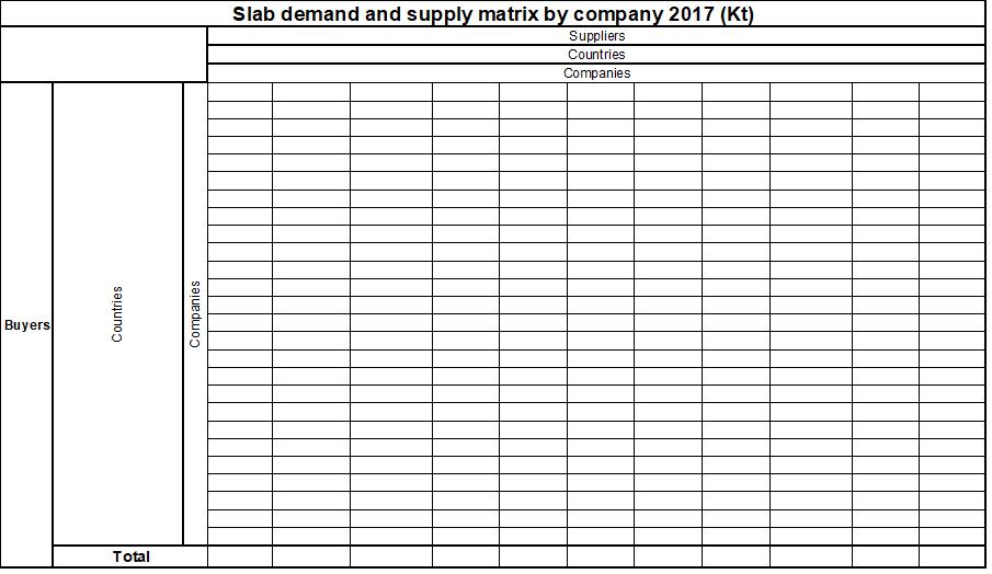 Steel Slab market by company