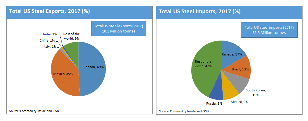 Commodity Inside total us steel trade