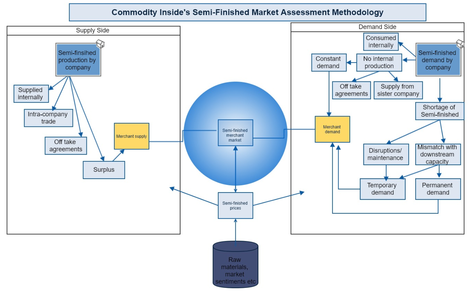 semi-finished market assessment _Commodity Inside Methodology