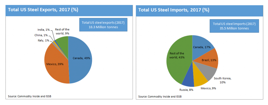 US Steel Export and Import by Major Trading Partners 2017