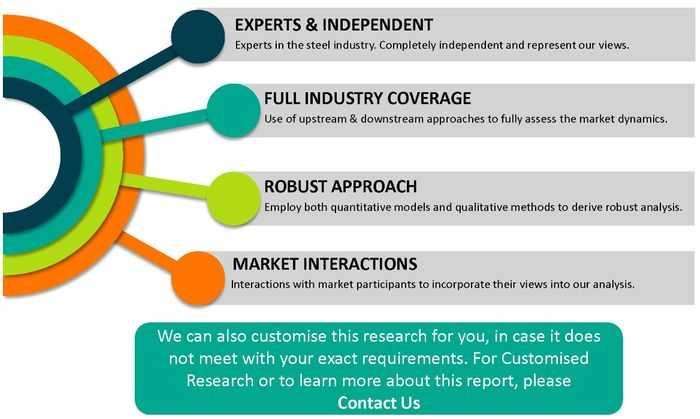 PPGI, Organic Coated Steel Market Outlook