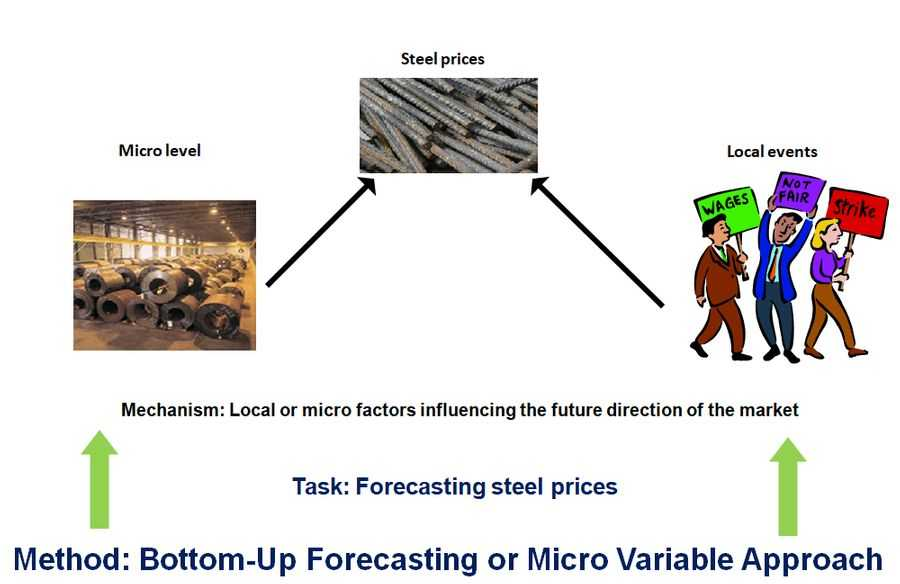 Market assessment and market forecast : Bottom-Up Forecasting or Micro variable approach