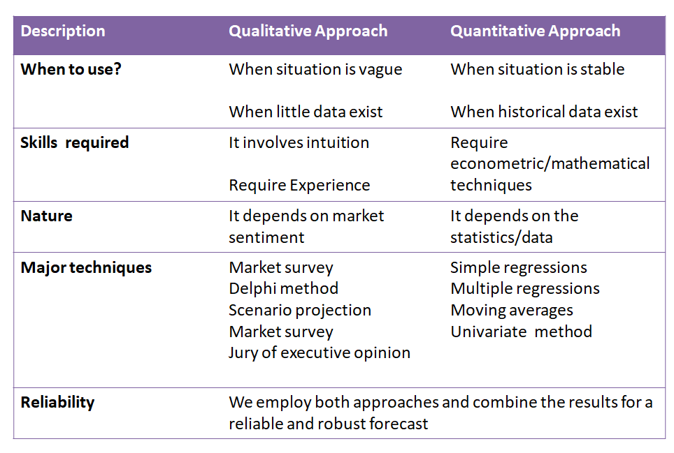 Quantitative forecasting VS qualitative forecasting
