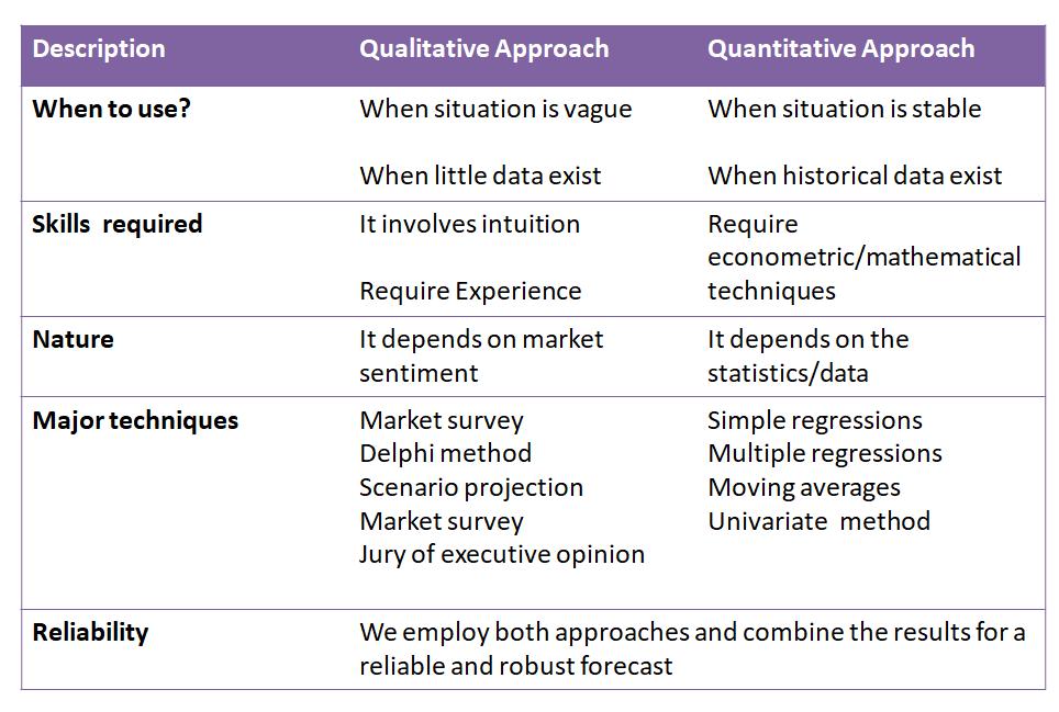 Quantitative forecasting VS qualitative forecasting