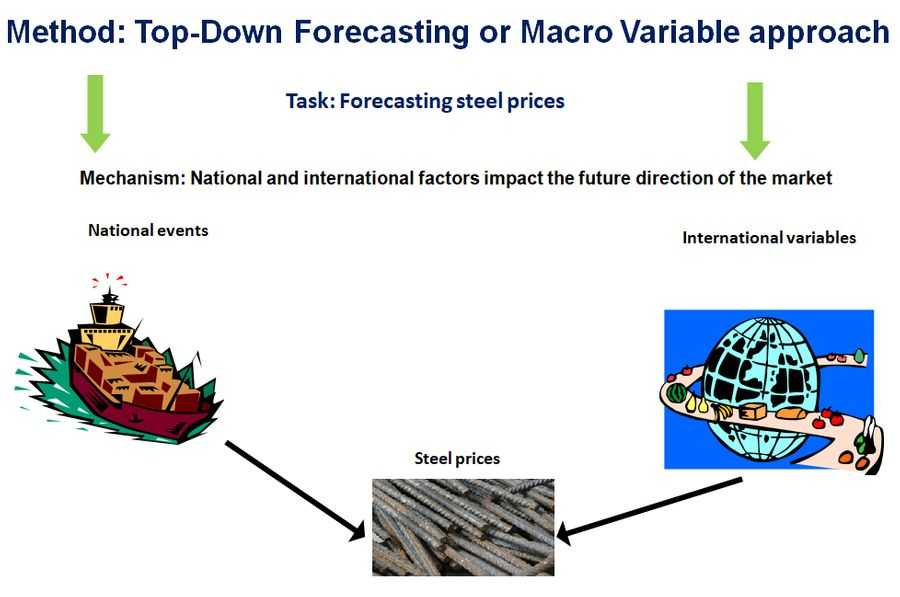 Market assessment and market forecasts Top-Down forecasting or Macro variable approach