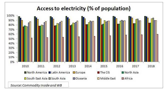 Global electrification forecast_solar energy market