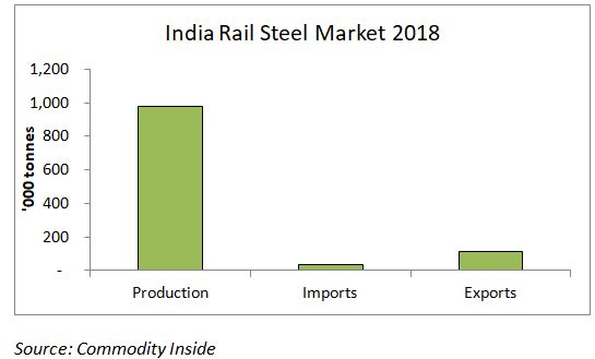 Indian steel rail