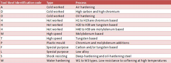 Tool Steel Types