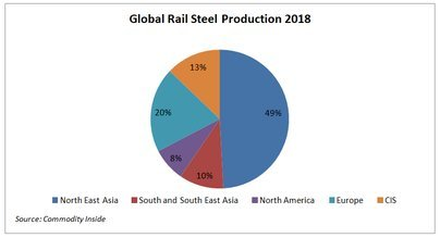 Global rail steel production 2018