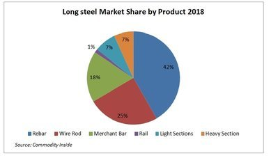 Long steel market share by product 2018