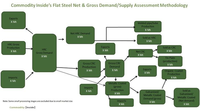 Commodity Inside Flat Steel Net & Gross Demand & Supply Assessment Methodology