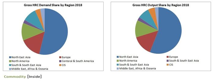 Gross HRC Demand and Supply Market Share by Region 2018
