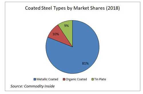 Coated Steel Types by Market Shares 2018