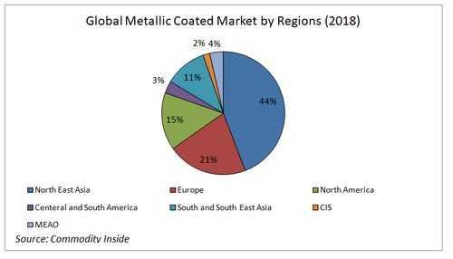 Global Metallic Coated Steel Market by Regions 2018
