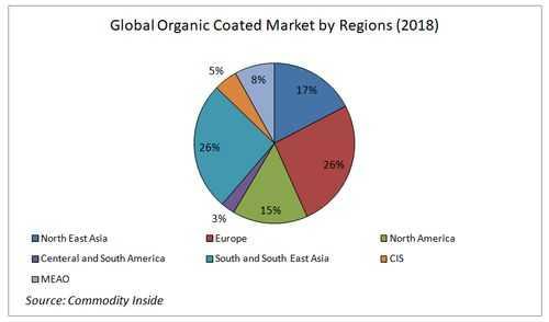 Global Organic Coated Steel Market by Regions 2018