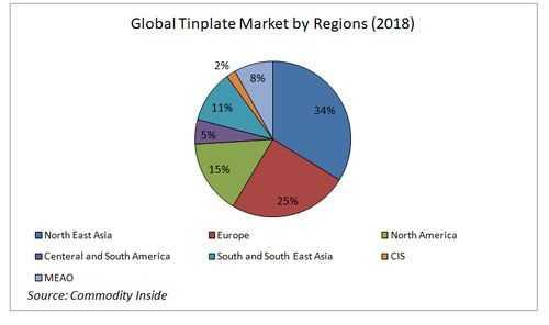 Global Tinplate Market by Regions 2018