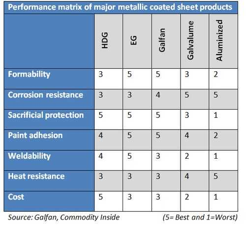 Performance matrix of major metallic coated sheet products