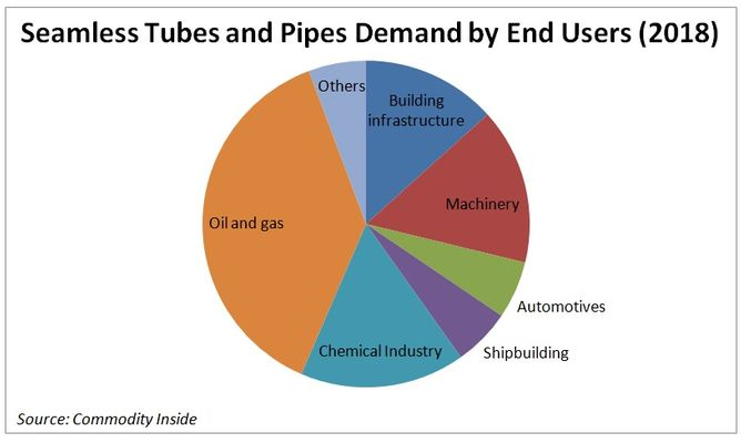 Seamless Tubes and Pipes Demand by End Users