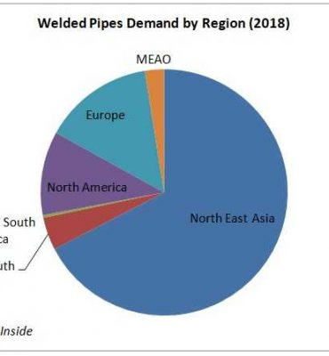 Welded Pipes Demand by Region