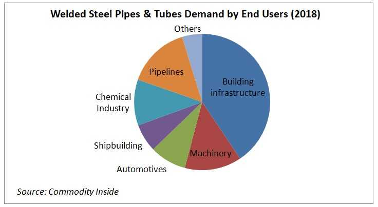 Welded Steel Pipes & Tubes Demand by End Users
