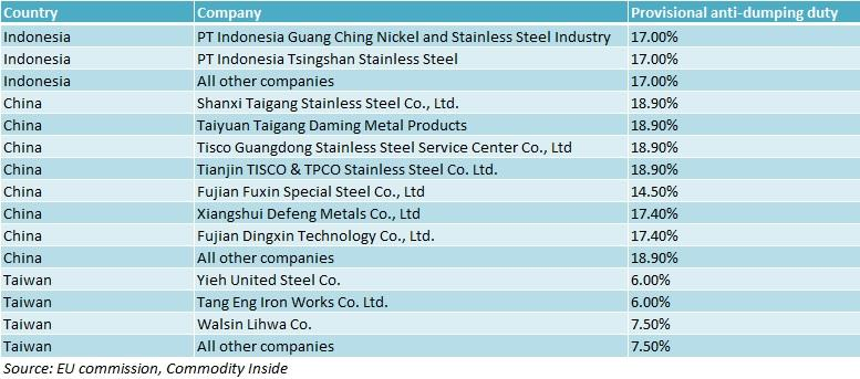 EU stainless duties on China, Indonesia and Taiwan next five years