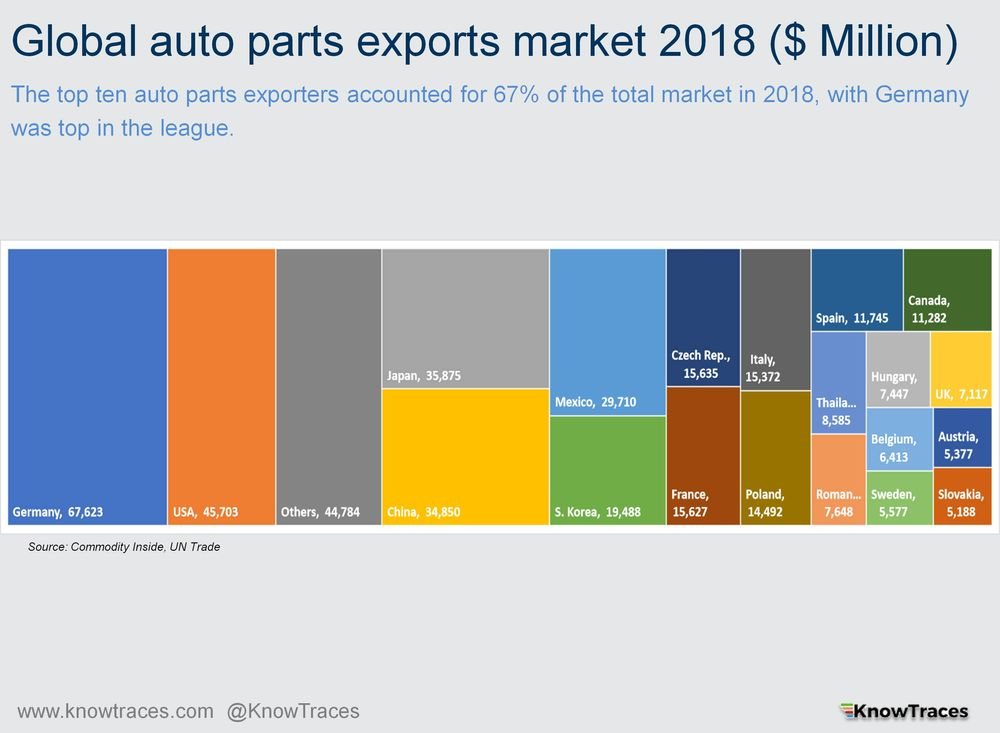 Global auto parts exports market