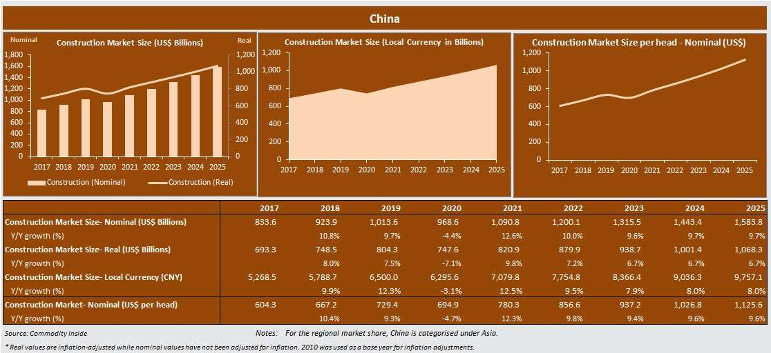 Chinese Building and Construction Market Profile